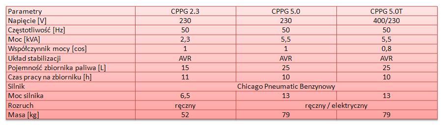 Tabela CP